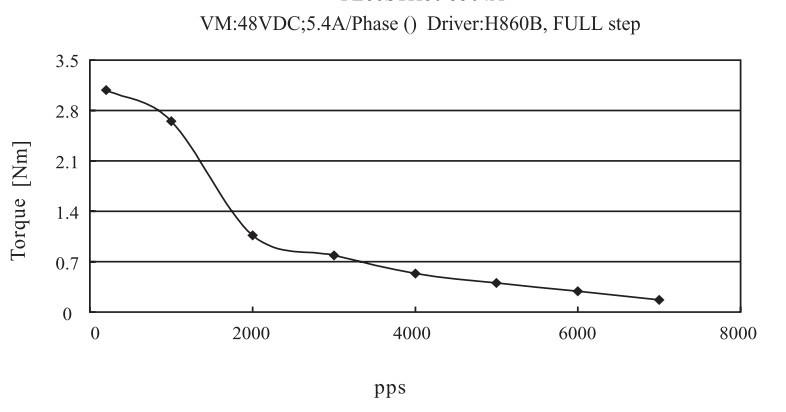 Buildyourcnc nema 34 stepper motor 651 oz in 1 2 dual for Stepper motor torque curve