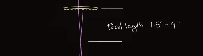 the focal length of typical laser cutter lenses.