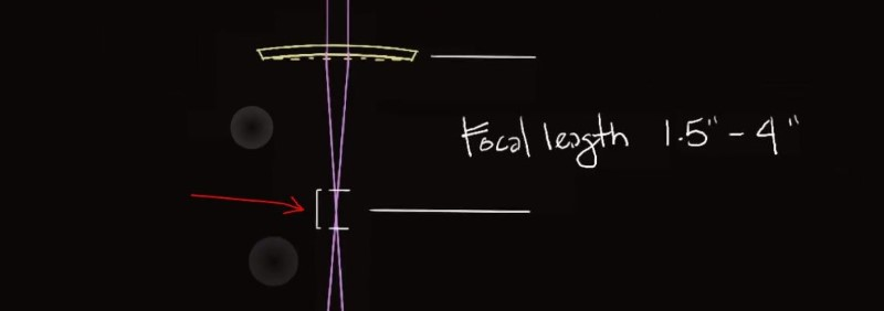 the tolerance of the focal length of typical laser cutter lenses.